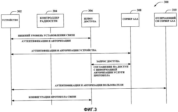 Конфигурация ip-услуг в сетях беспроводной связи