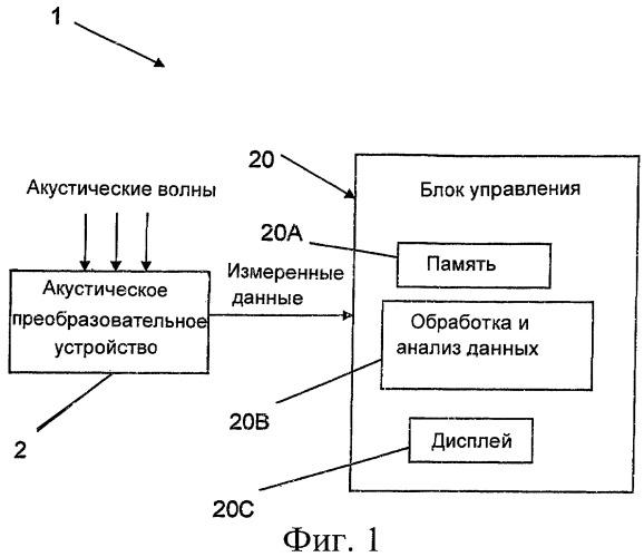 Диагностирование непроходимости мочеиспускательного канала
