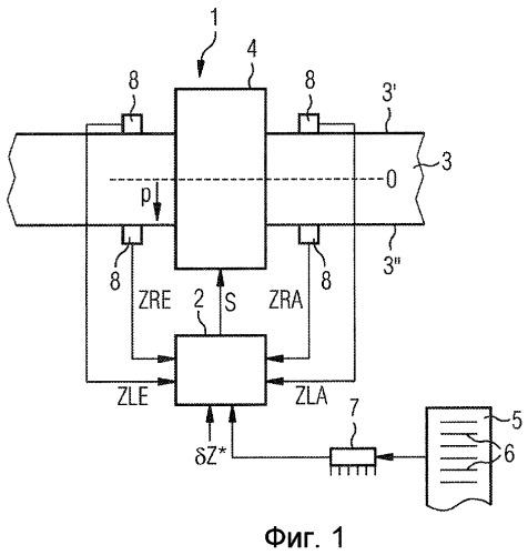 Способ управления для клети прокатного стана для прокатки полосы