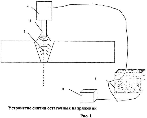 Способ снятия остаточных напряжений в сварных соединениях металлов
