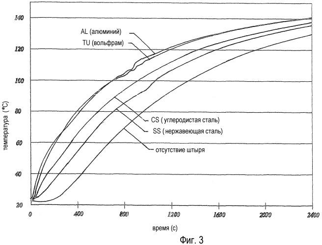 Оптимизация материала вулканизационных штырей