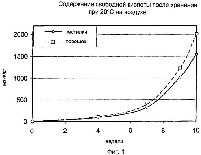 Стабильные частицы лактида