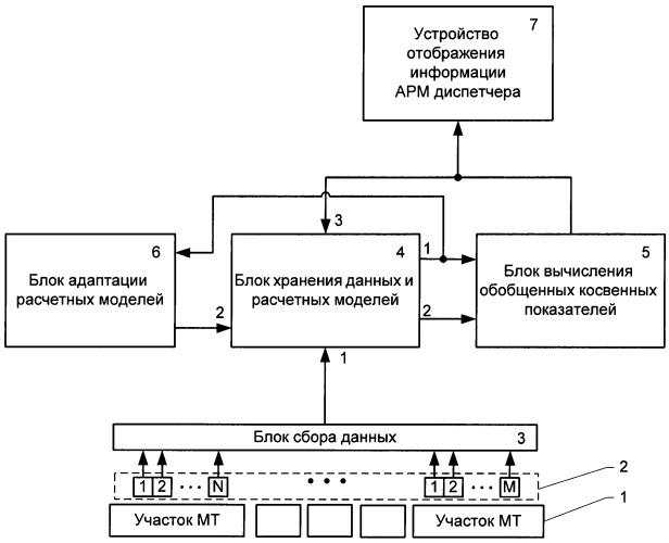 Способ мониторинга и оценки технического состояния магистрального трубопровода и система для его реализации