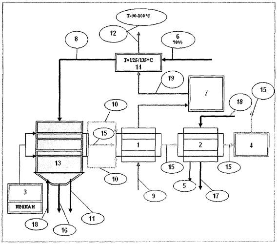 Способ переработки углеродсодержащих твердых веществ методом быстрого пиролиза (варианты)
