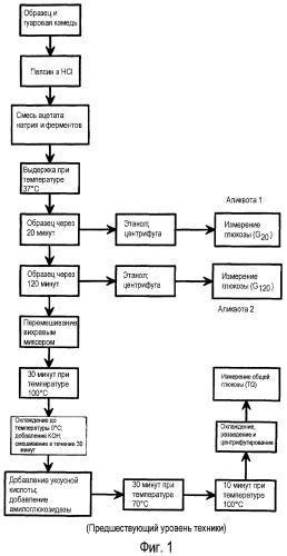 Способ определения in vitro гликемического индекса пищевых продуктов