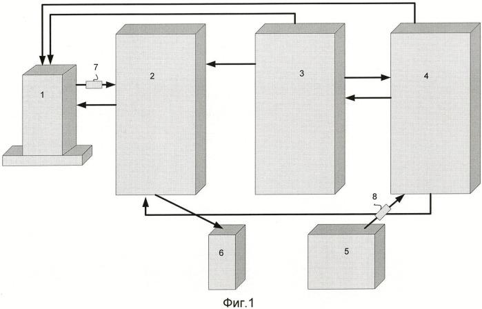 Способ коррекции сложных систем и компенсатор для его осуществления