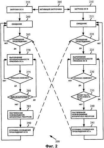 Поддержка нескольких операционных систем в мультимедийных устройствах
