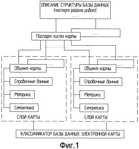 Способ использования топогеодезической информации на основе цифровых карт местности (цкм)