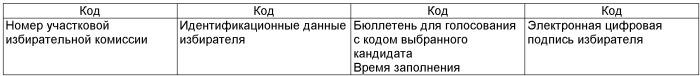 Автоматизированная система дистанционного электронного голосования при проведении выборов и референдумов