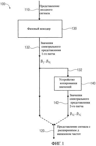 Устройство, способ и носитель с программным кодом для генерирования представления сигнала с расширенным диапазоном частот на основе представления входного сигнала с использованием сочетания гармонического расширения диапазона частот и негармонического расширения диапазона частот