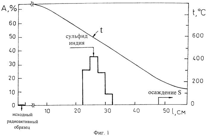 Способ получения радиоизотопа индия-111 без носителя