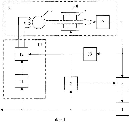 Квантовый стандарт частоты на газовой ячейке