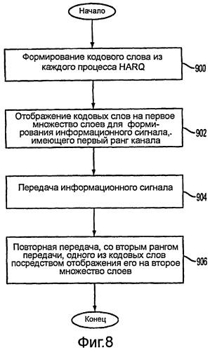 Способы и системы для отображения кодового слова в слой