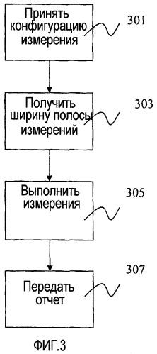 Способ и устройство в телекоммуникационной системе