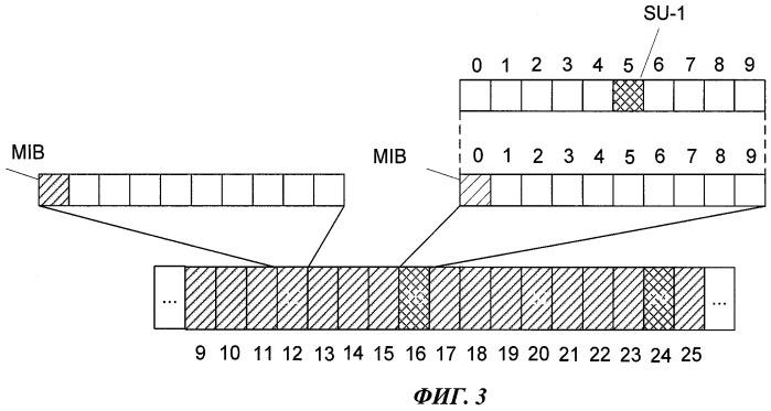 Способ отправки, передачи и диспетчеризации системных сообщений в системе lte