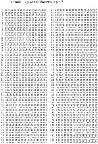 Способ и устройство передачи сообщений p-кодами фибоначчи