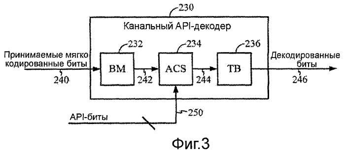 Схема декодирования с использованием нескольких гипотез о передаваемых сообщениях