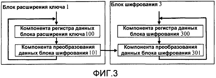 Устройство обработки шифрования на основе алгоритма пакетной шифровки