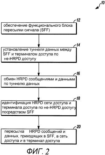 Способ установления сигнальной линии связи hrpd