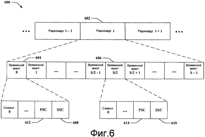 Эффективные схемы идентификации системы для систем связи