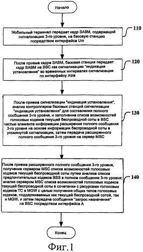 Способ согласования кодека между беспроводной сетью и опорной сетью в системе мобильной связи