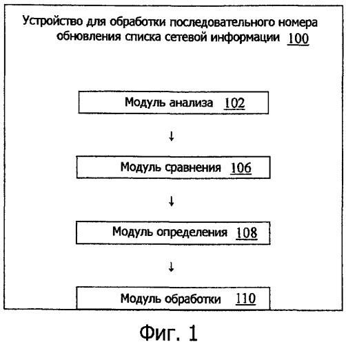 Устройство для обработки последовательного номера обновления списка сетевой информации и мобильный терминал