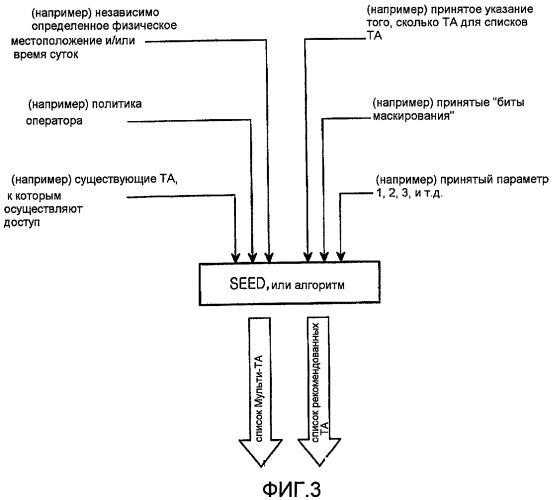 Способ и устройство для взаимодействия пользовательского оборудования с сетью с использованием информации о взаимодействии
