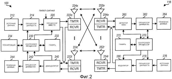 Способ и устройство для произвольного доступа в системе связи множественного доступа с ортогональным разделением каналов