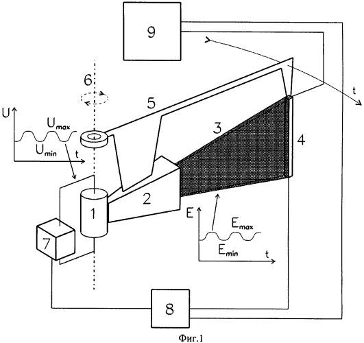 Однопроекционный сканирующий рентгеновский аппарат с осциллирующим по энергии пучком пирамидальной формы (варианты)