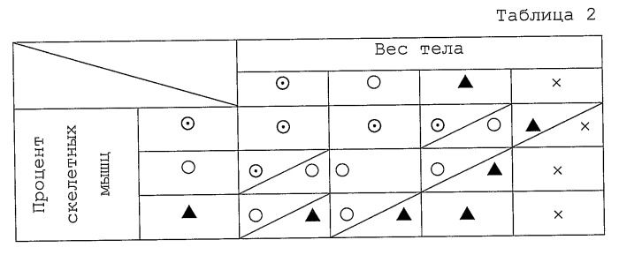 Монитор состава тела
