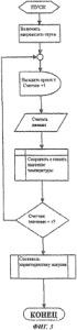 Способ обеспечения безопасности электронагревательных приборов и предохранительное приспособление для осуществления упомянутого способа