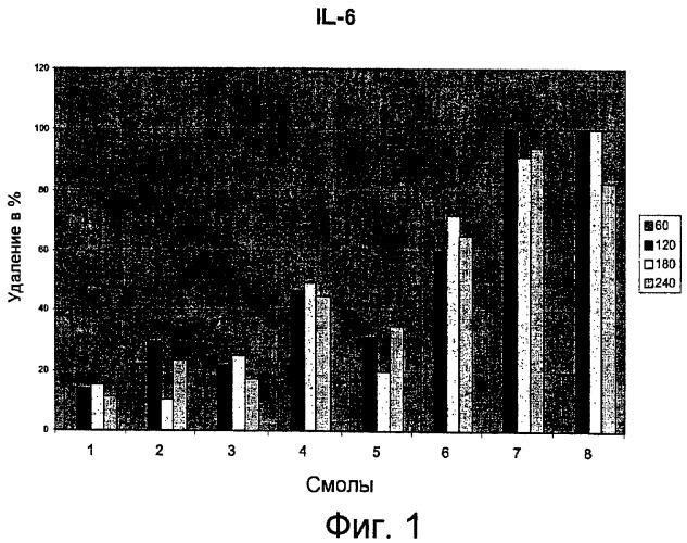 Применение полимерных смол для адсорбционного экстракорпорального удаления воспалительных медиаторов при лечении системных заболеваний, связанных с воспалением