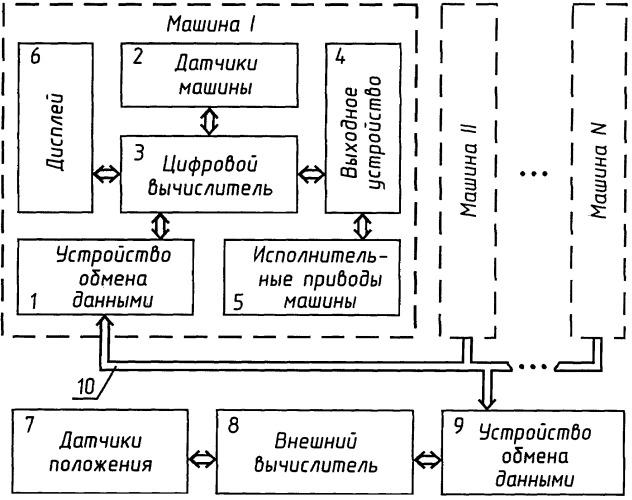Система безопасности строительных машин (варианты)