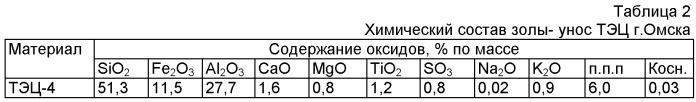 Золоцементное вяжущее (зольцит) на основе кислых зол тепловых электростанций