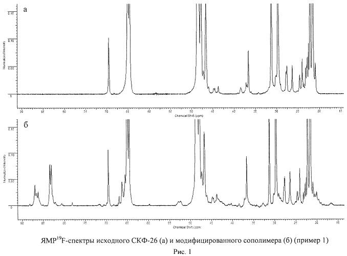 Способ химической модификации сополимеров винилиденфторида
