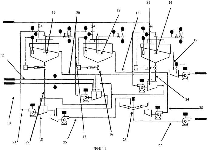 Схема флотации нефтеносных песков