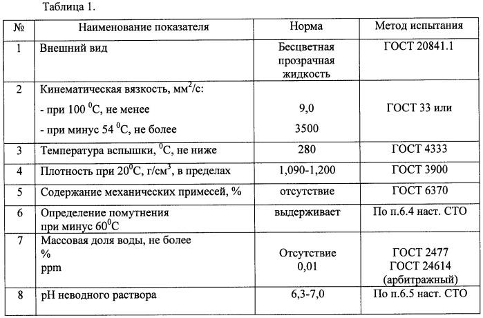 Композиция высокотемпературного масла на основе фторсилоксановой жидкости
