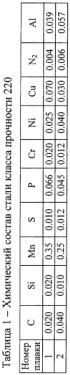 Способ производства холоднокатаных полос низколегированной стали класса прочности 220