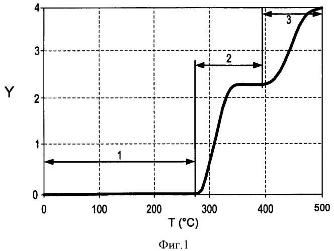 Процесс поэтапного нагревания по спирали пластов, содержащих углеводороды