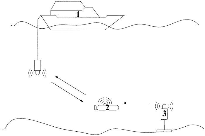 Способ передачи телеметрической информации для гидроакустической навигационной системы