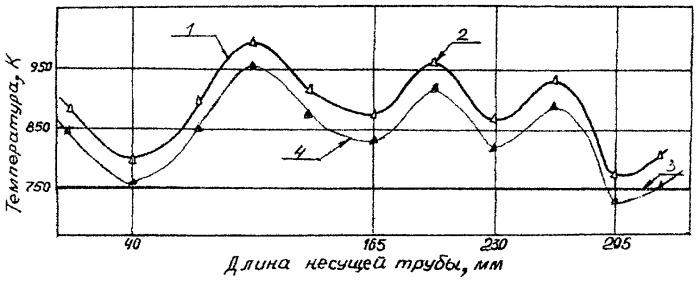 Способ управления значениями поля температур изделия, имеющего по длине рабочей части переменное поле температур