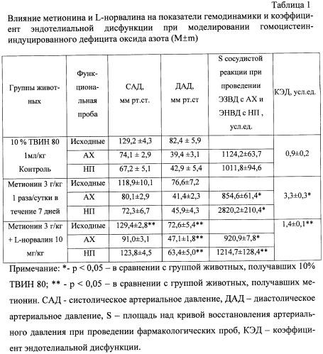 Способ коррекции гипергомоцистеин индуцированного дефицита оксида азота l-норвалином в эксперименте