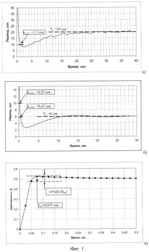 Способ определения установившегося периода ядерного реактора