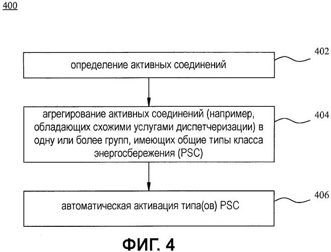 Способы и системы для конфигурирования и активации классов энергосбережения посредством мобильной станции в режиме ожидания