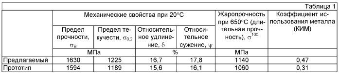 Способ получения изделия из сплава типа вв751п с высокой прочностью и жаропрочностью