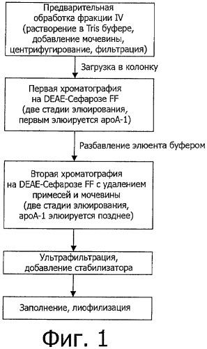 Способ очистки аполипопротеина а-1