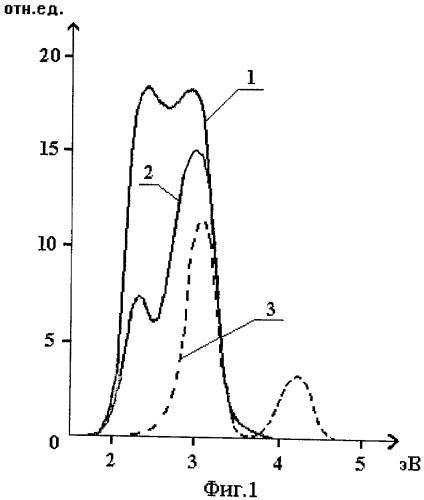 Способ получения нанокомпозитного люминофора в виде кварцевого стекла, включающего нанокластеры меди и титана