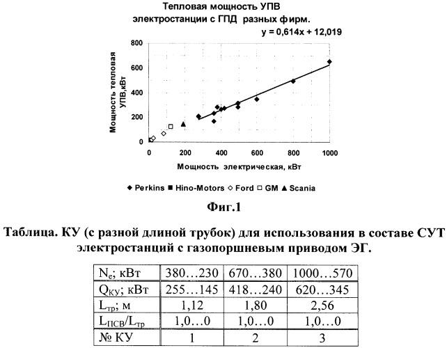 Способ унификации узлов и деталей трубчатого котла-утилизатора (ку)