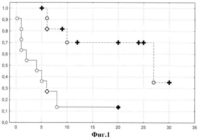 Способ прогнозирования эффективности иммуносупрессивной терапии хронического гломерулонефрита с нефротическим синдромом