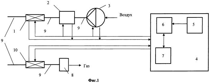 Автоматизированная система управления динамикой принудительной вентиляции в герметичном контейнере и способ ее задействования